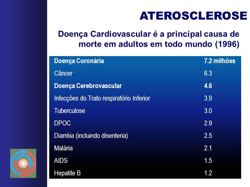 ATEROSCLEROSE Doença Cardiovascular é a principal causa de morte em adultos em todo mundo (1996) Doença Coronária 7.2 milhões.