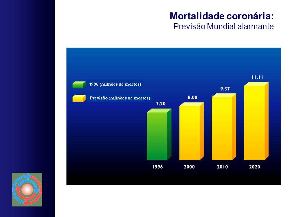 Mortalidade coronária: Previsão Mundial alarmante
