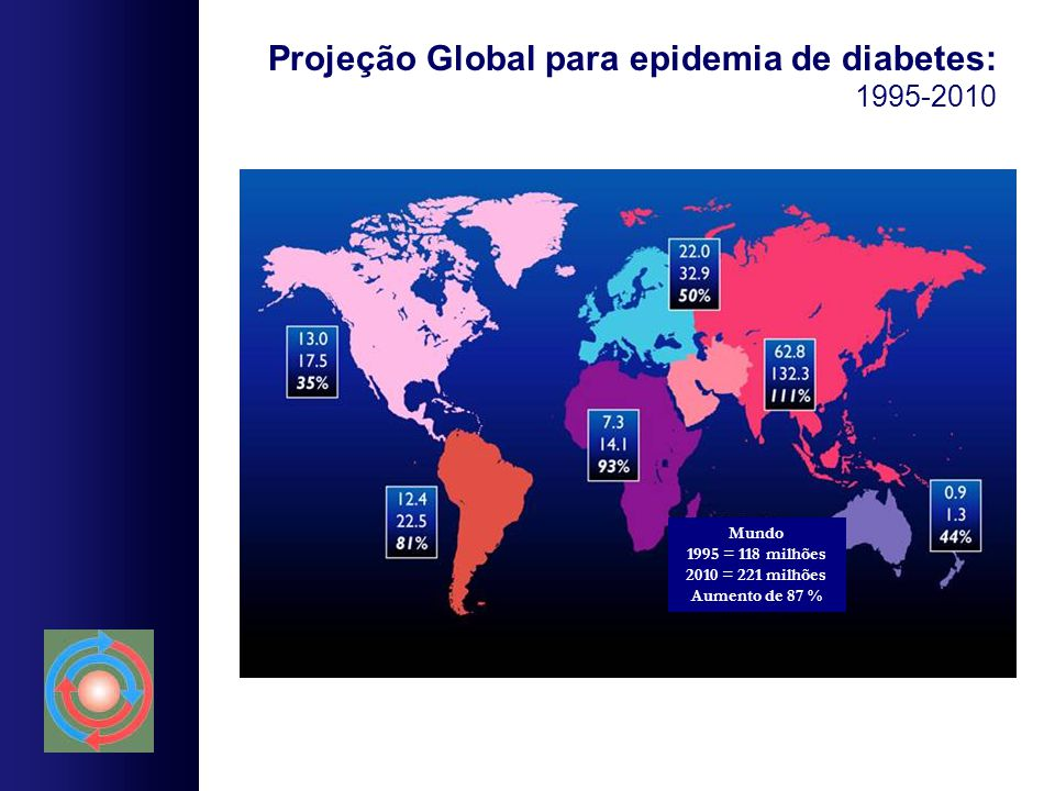 Projeção Global para epidemia de diabetes: 1995-2010