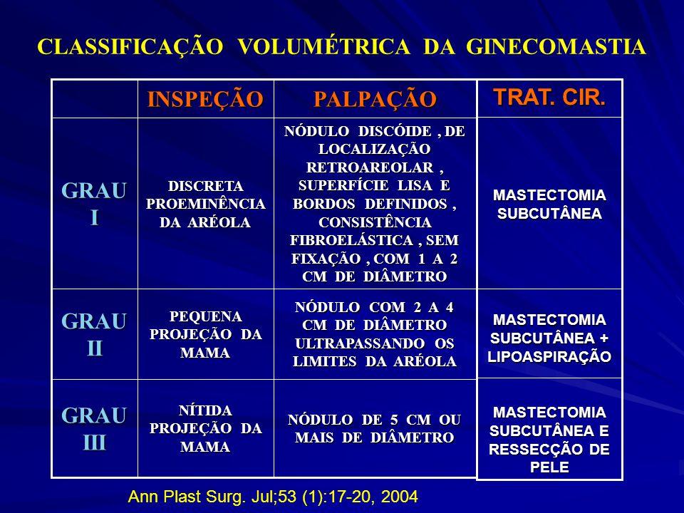 CLASSIFICAÇÃO VOLUMÉTRICA DA GINECOMASTIA