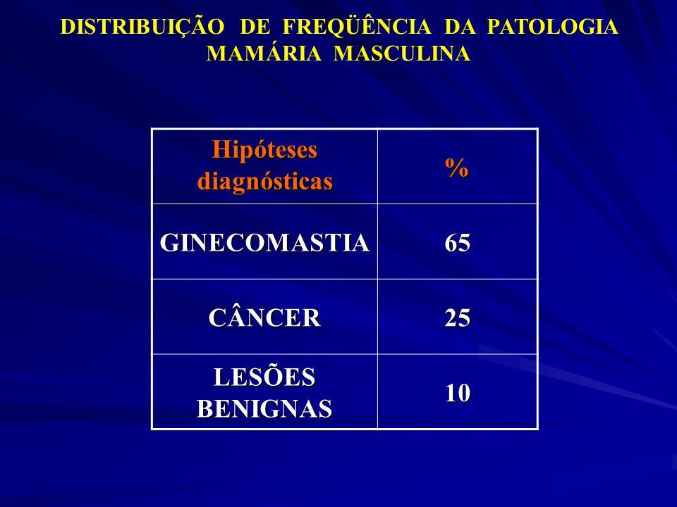 Hipóteses diagnósticas % GINECOMASTIA 65 CÂNCER 25 LESÕES BENIGNAS 10