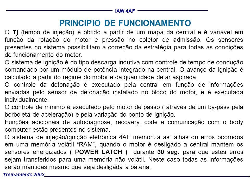 PRINCIPIO DE FUNCIONAMENTO