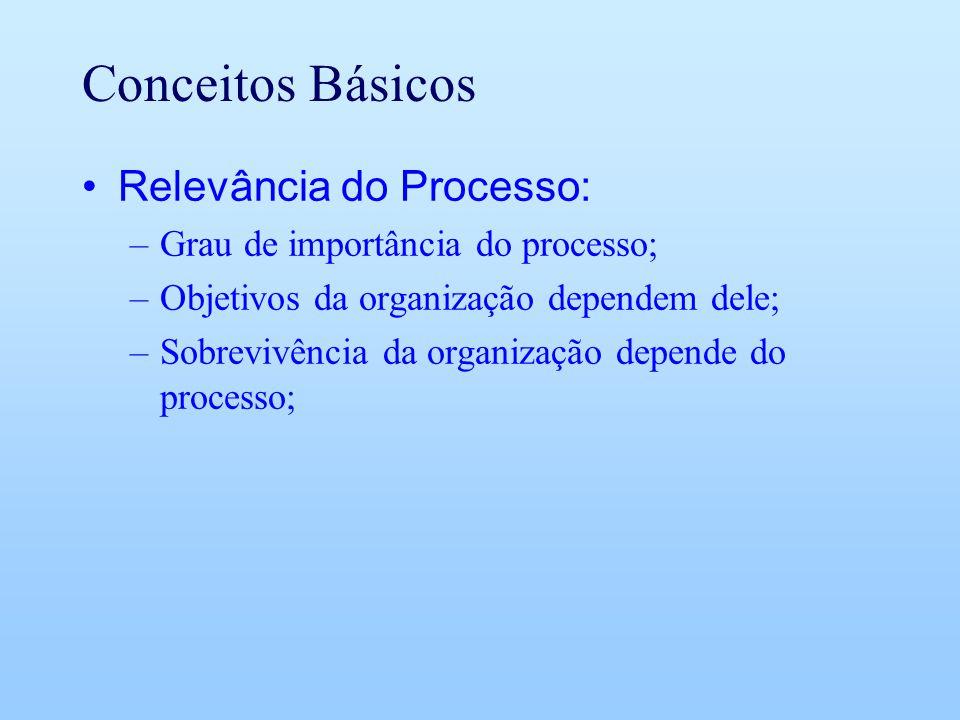 Conceitos Básicos Relevância do Processo: