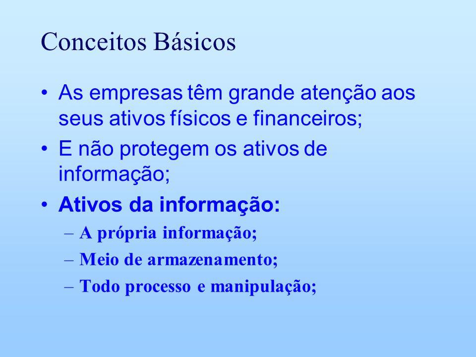 Conceitos Básicos As empresas têm grande atenção aos seus ativos físicos e financeiros; E não protegem os ativos de informação;