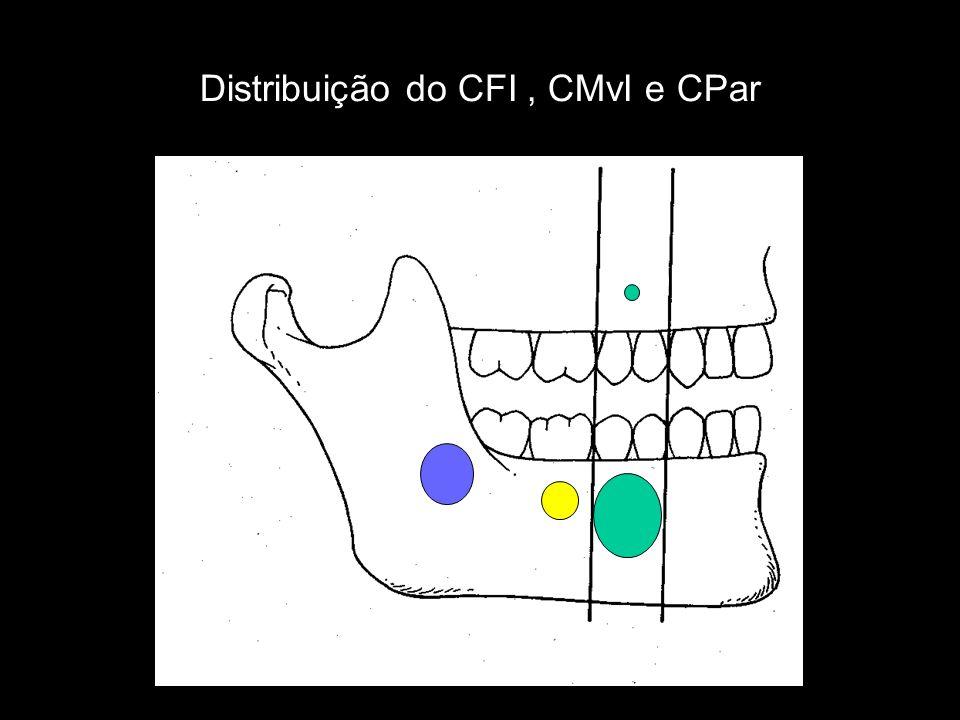 Distribuição do CFI , CMvI e CPar