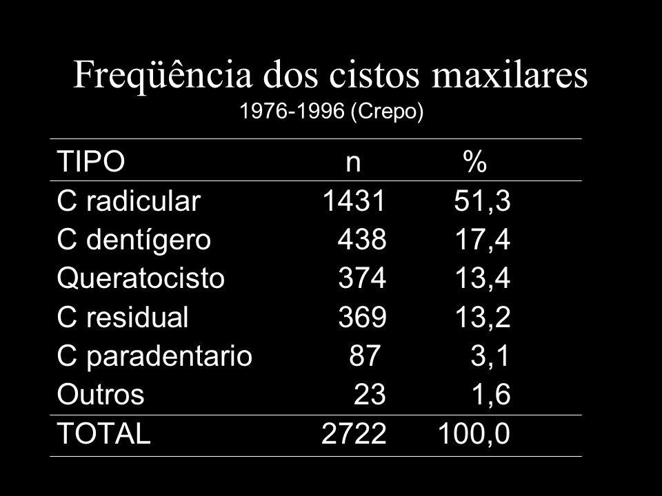 Freqüência dos cistos maxilares 1976-1996 (Crepo)