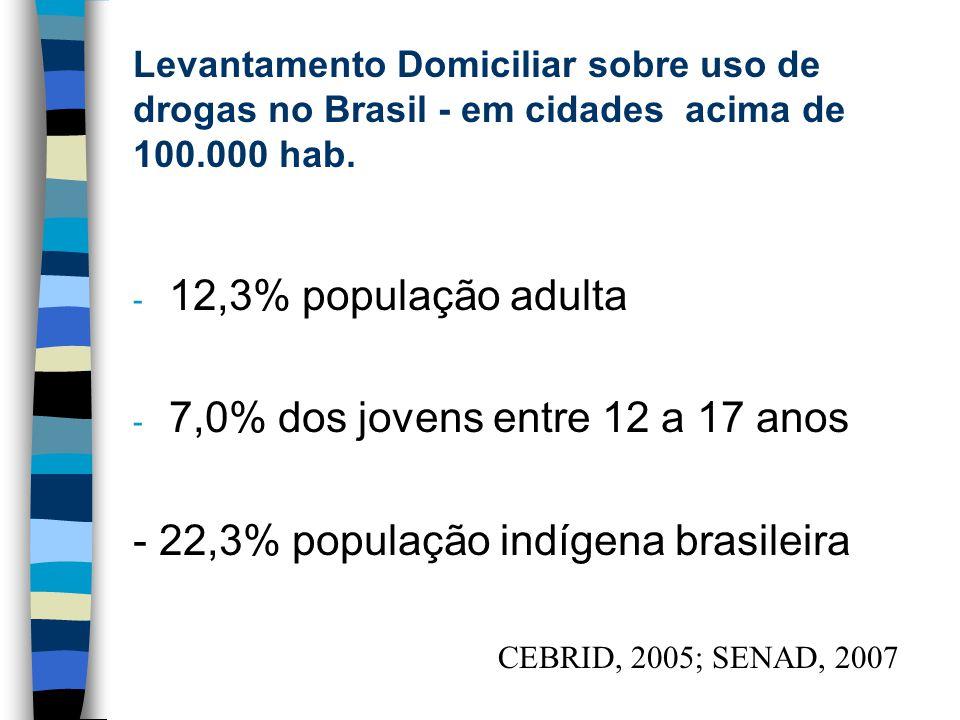 7,0% dos jovens entre 12 a 17 anos