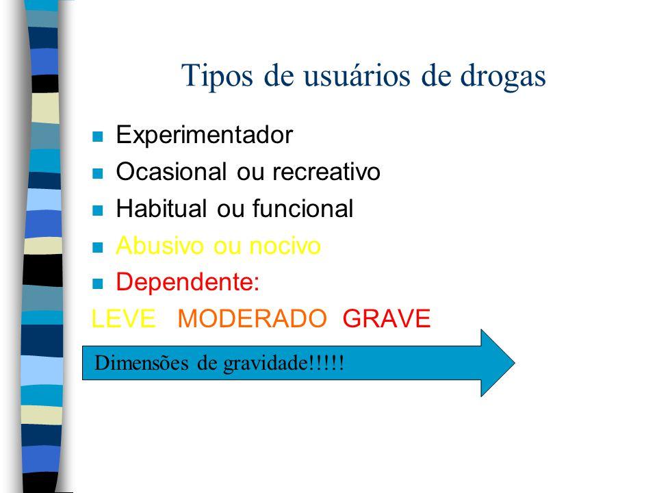 Tipos de usuários de drogas