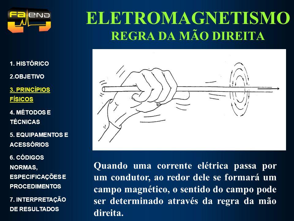 ELETROMAGNETISMO REGRA DA MÃO DIREITA