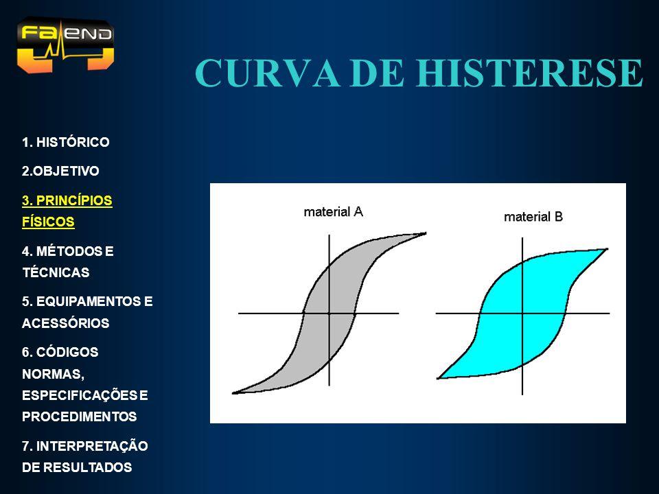 CURVA DE HISTERESE 1. HISTÓRICO 2.OBJETIVO 3. PRINCÍPIOS FÍSICOS