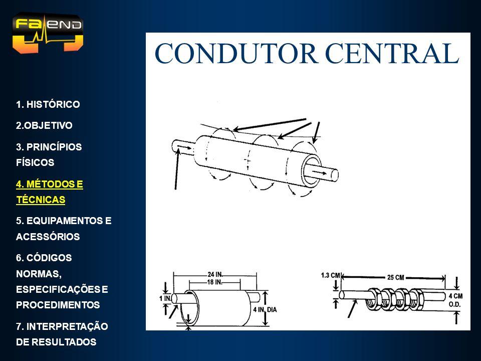 CONDUTOR CENTRAL 1. HISTÓRICO 2.OBJETIVO 3. PRINCÍPIOS FÍSICOS