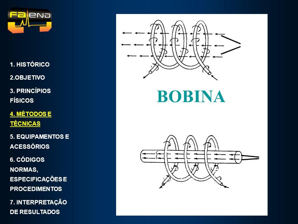 BOBINA 1. HISTÓRICO 2.OBJETIVO 3. PRINCÍPIOS FÍSICOS