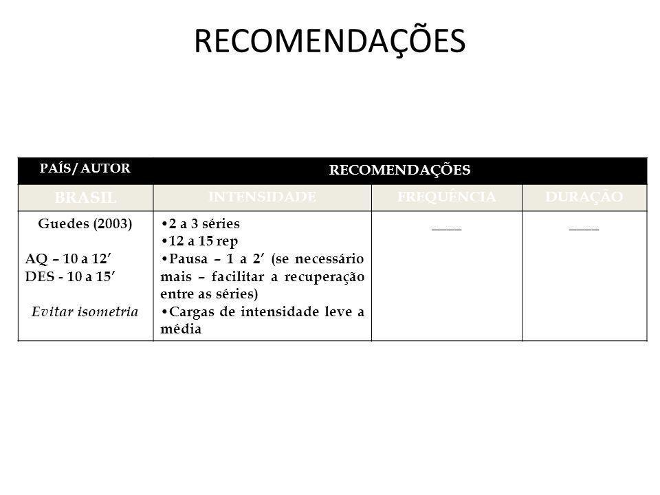 RECOMENDAÇÕES BRASIL RECOMENDAÇÕES INTENSIDADE FREQUÊNCIA DURAÇÃO