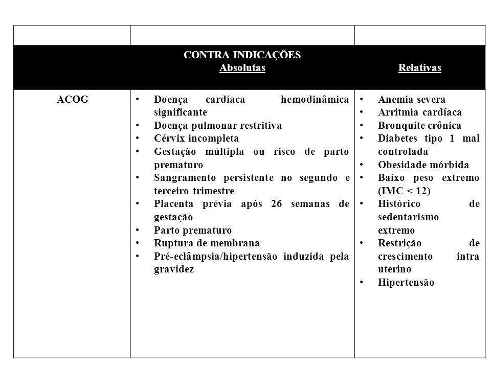 CONTRA-INDICAÇÕES Absolutas. Relativas. ACOG. Doença cardíaca hemodinâmica significante. Doença pulmonar restritiva.
