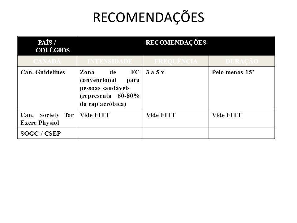 RECOMENDAÇÕES PAÍS / COLÉGIOS RECOMENDAÇÕES CANADÁ INTENSIDADE