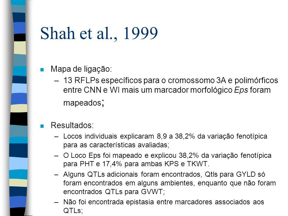 Shah et al., 1999 Mapa de ligação: