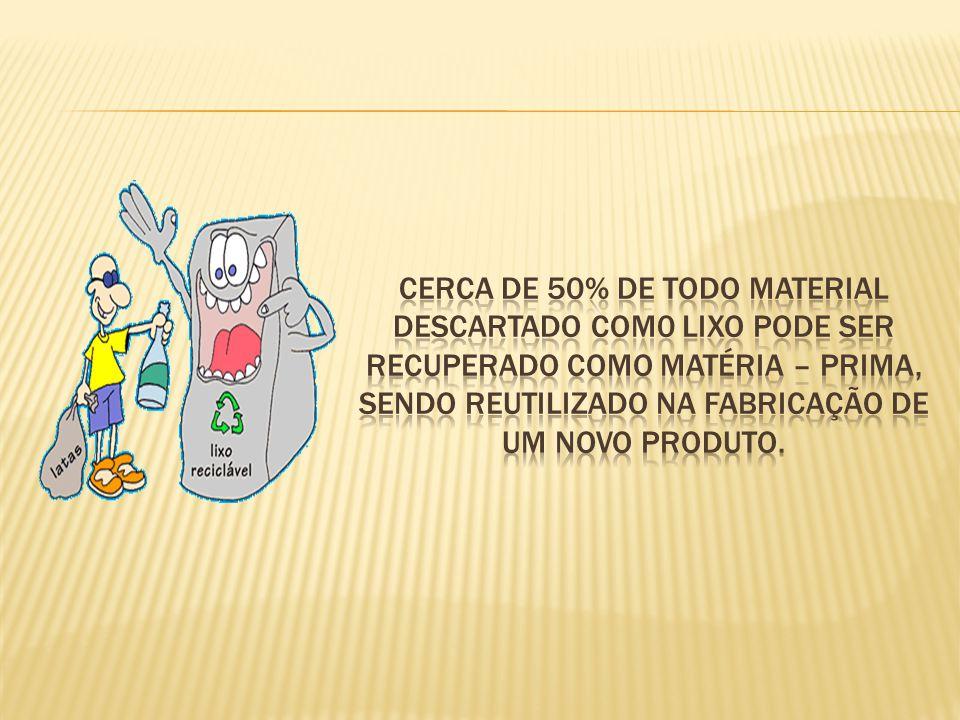 Cerca de 50% de todo material descartado com0 lixo pode ser recuperado como matéria – prima, sendo reutilizado na fabricação de um novo produto.