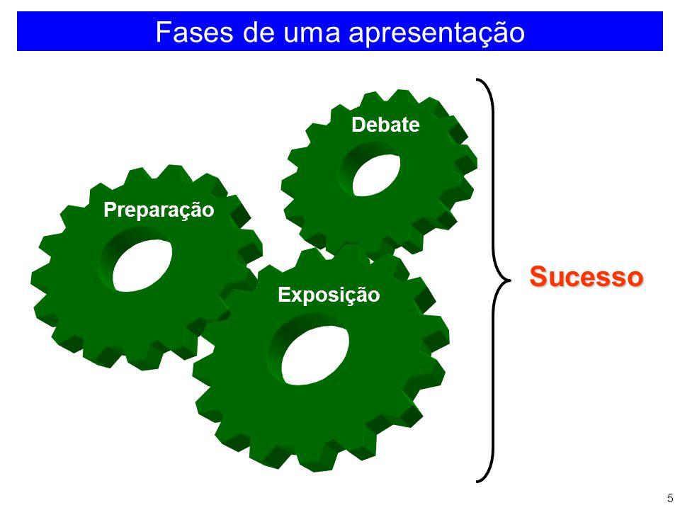 Fases de uma apresentação