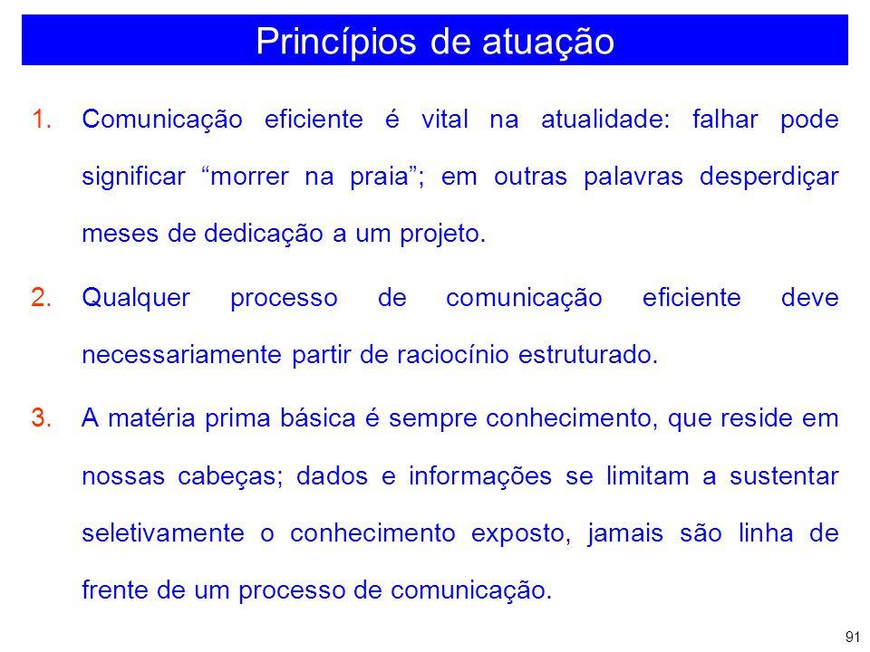 Princípios de atuação