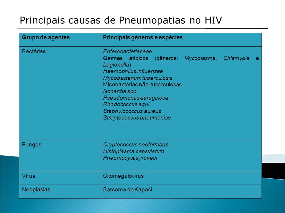 Principais causas de Pneumopatias no HIV