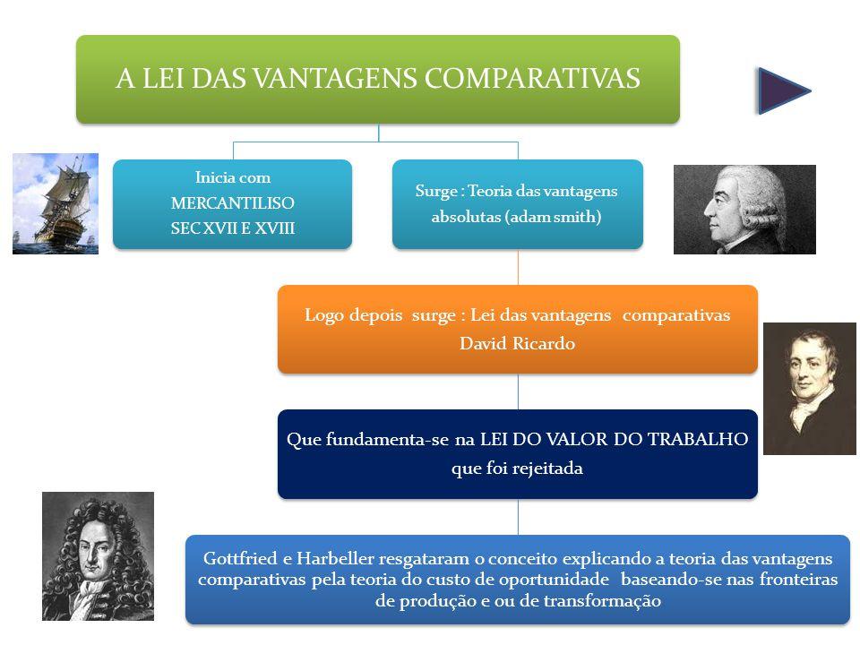 A LEI DAS VANTAGENS COMPARATIVAS