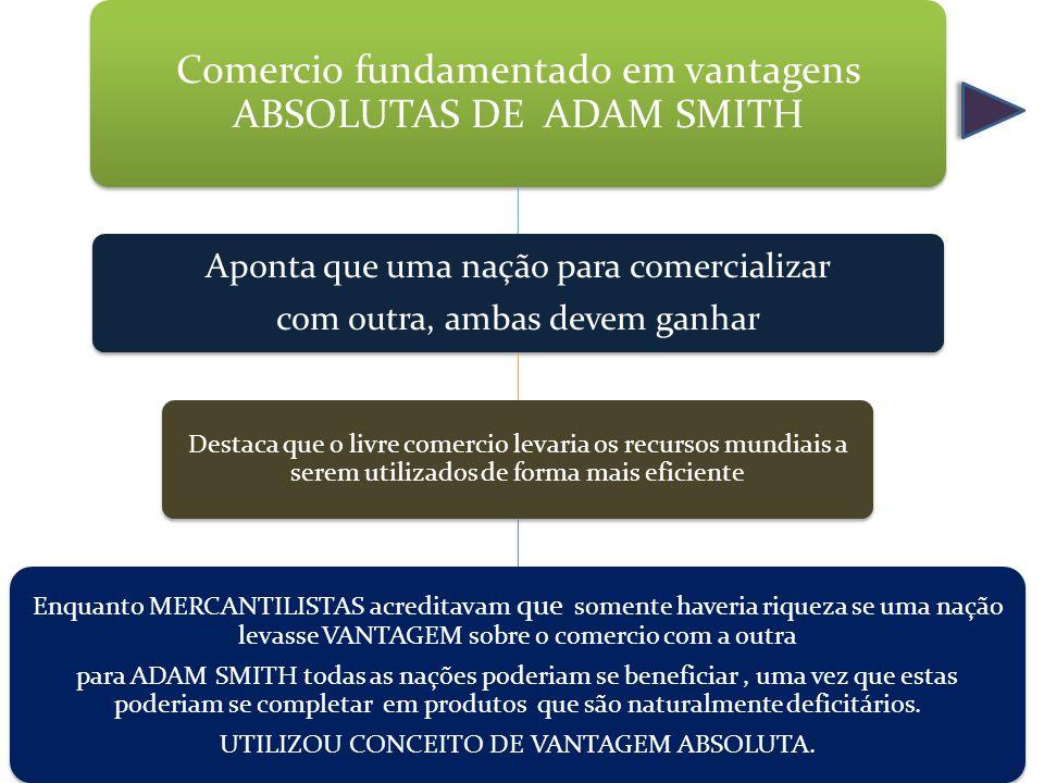 Comercio fundamentado em vantagens ABSOLUTAS DE ADAM SMITH