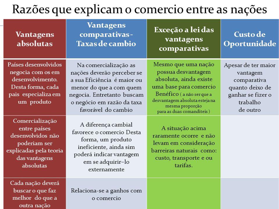 Vantagens comparativas - Taxas de cambio vantagens comparativas