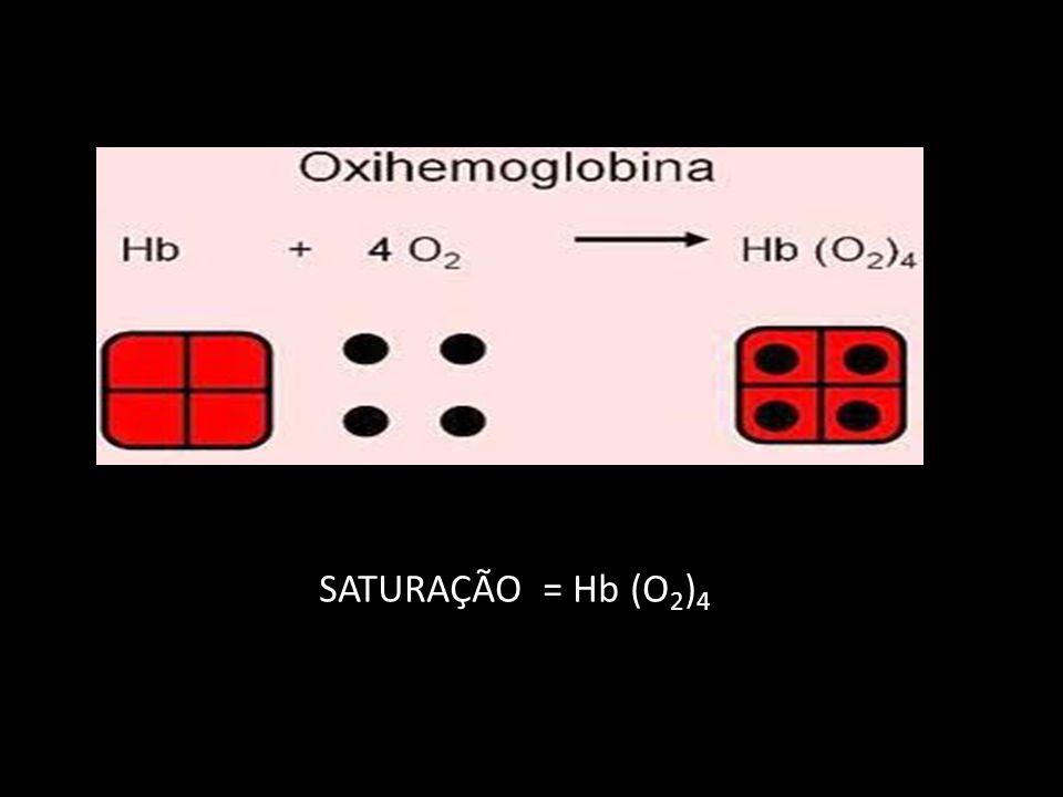 SATURAÇÃO = Hb (O2)4
