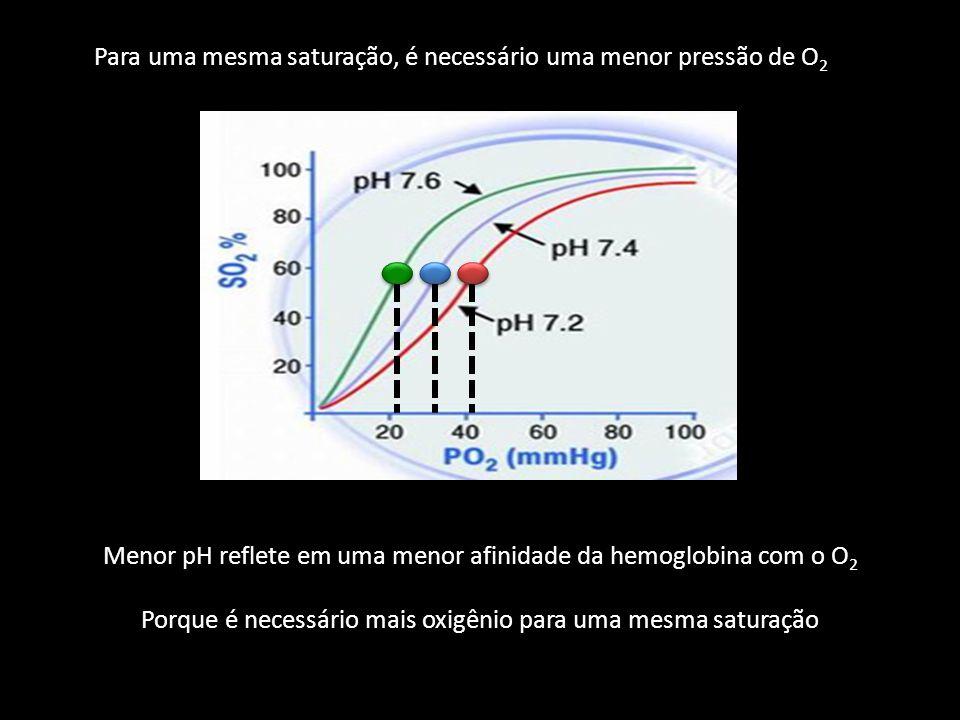 Para uma mesma saturação, é necessário uma menor pressão de O2