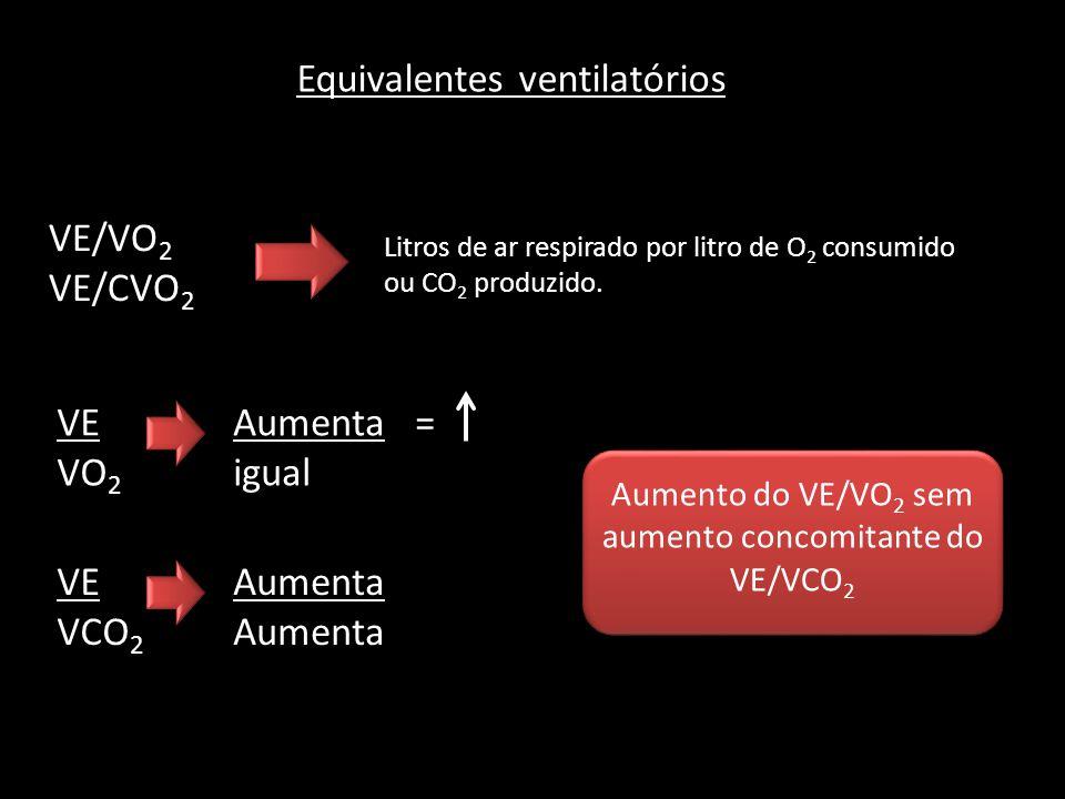 Equivalentes ventilatórios