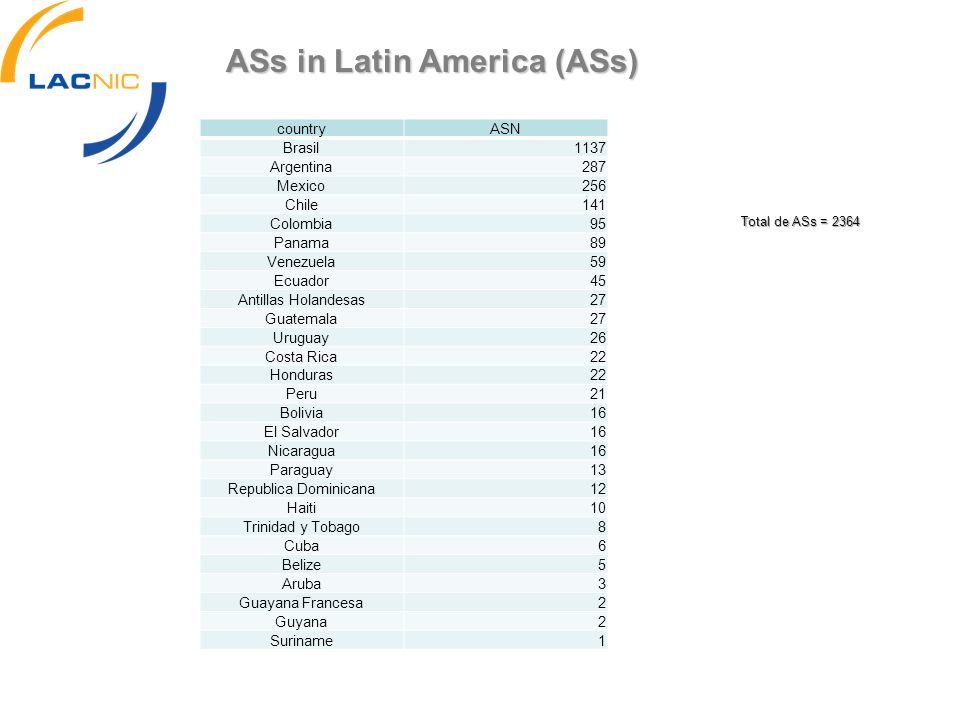 ASs in Latin America (ASs)