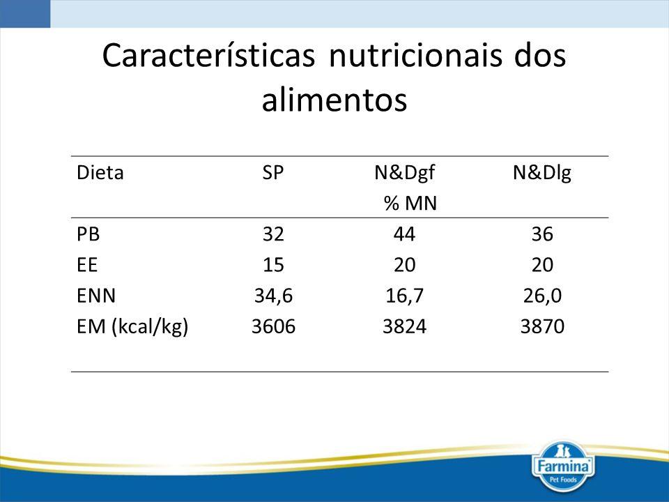 Características nutricionais dos alimentos