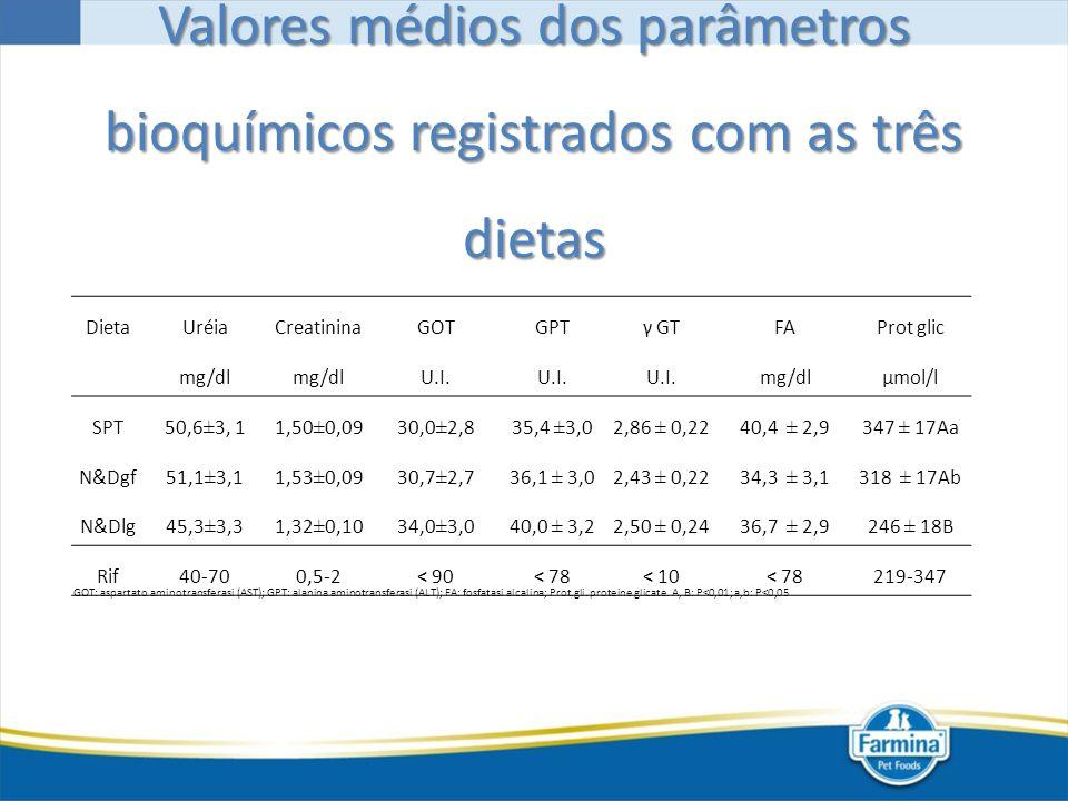 Valores médios dos parâmetros bioquímicos registrados com as três dietas
