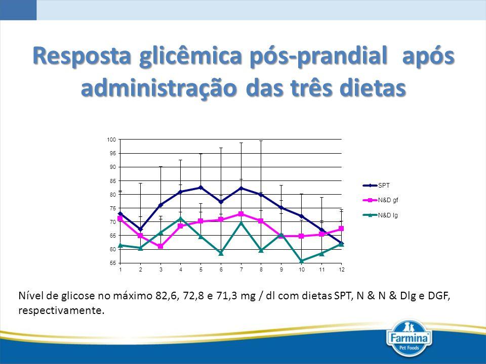 Resposta glicêmica pós-prandial após administração das três dietas