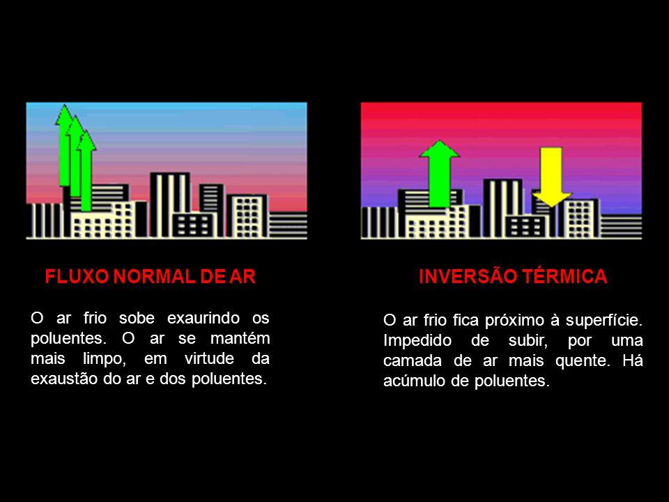 FLUXO NORMAL DE AR INVERSÃO TÉRMICA