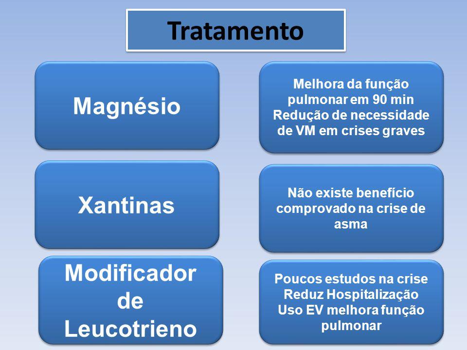 Tratamento Magnésio Xantinas Modificador de Leucotrieno