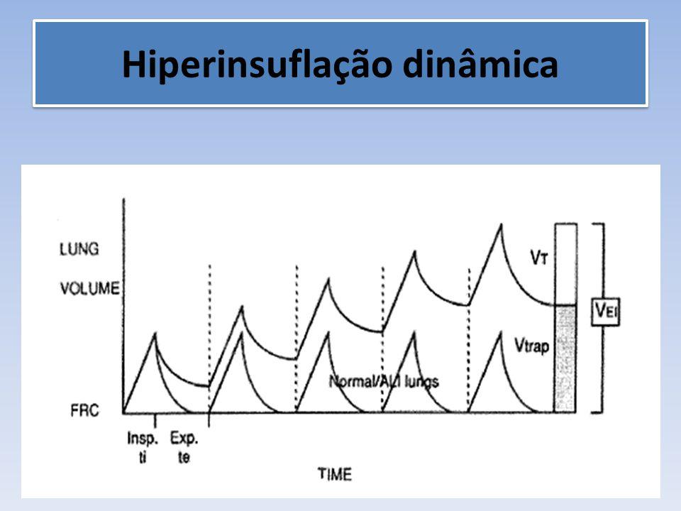 Hiperinsuflação dinâmica
