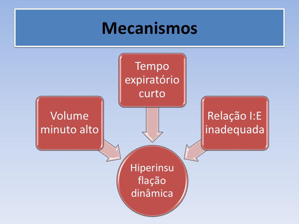 Mecanismos Hiperinsuflação dinâmica Volume minuto alto