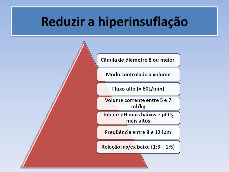 Reduzir a hiperinsuflação