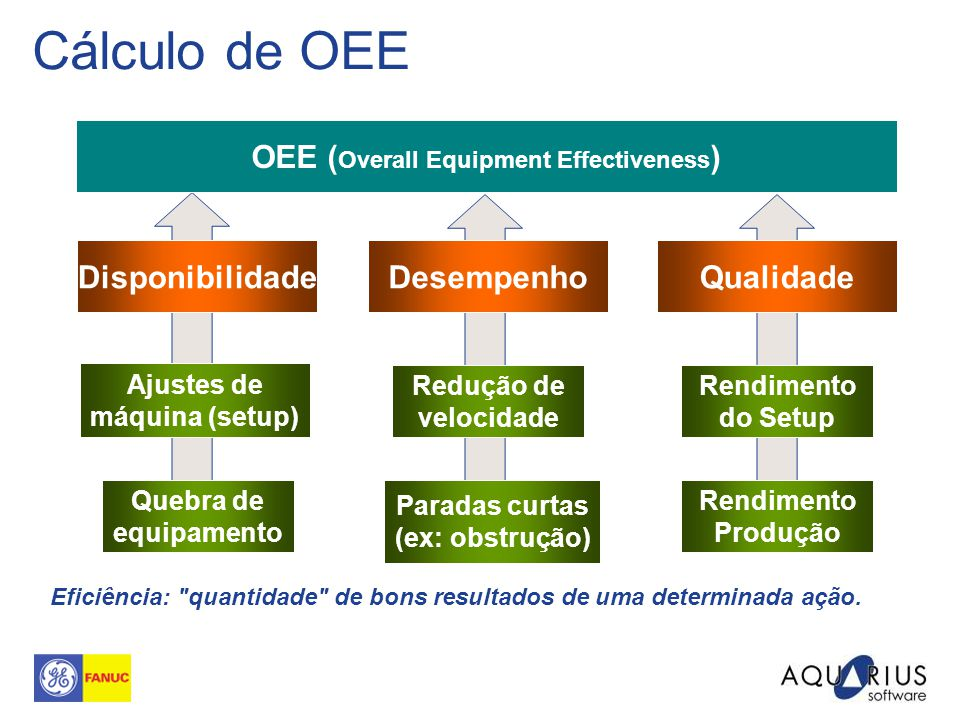 Cálculo de OEE OEE (Overall Equipment Effectiveness) Disponibilidade