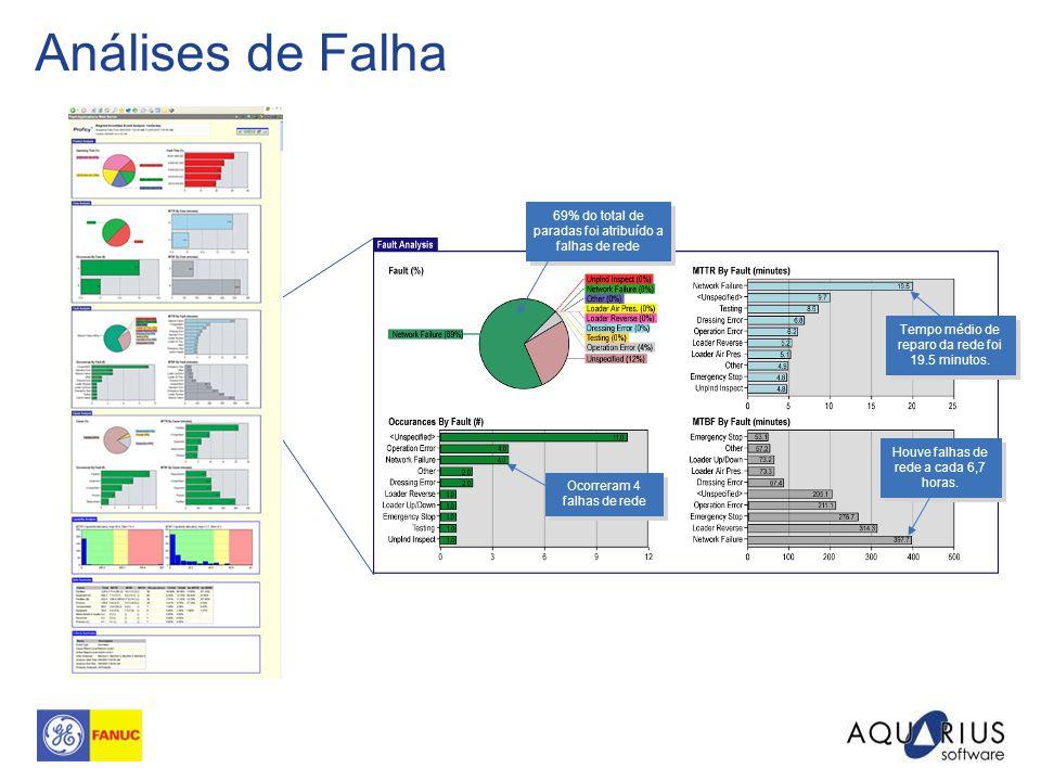 Análises de Falha 69% do total de paradas foi atribuído a falhas de rede. Tempo médio de reparo da rede foi 19.5 minutos.
