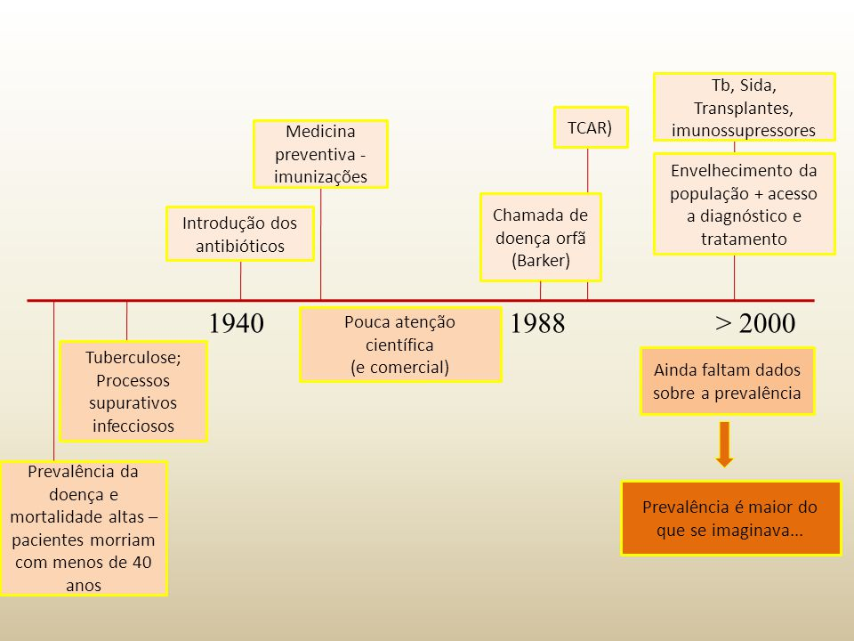 1940 1988 > 2000 Tb, Sida, Transplantes, imunossupressores TCAR)