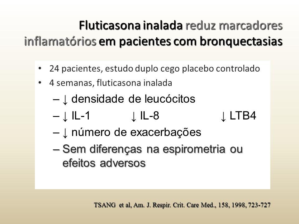 Fluticasona inalada reduz marcadores inflamatórios em pacientes com bronquectasias