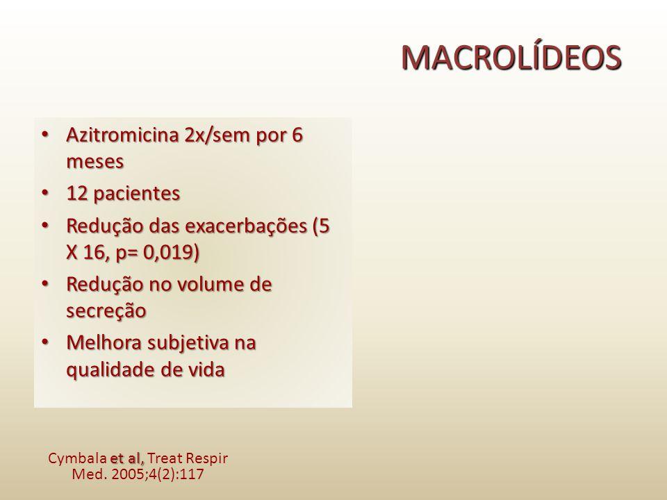 Cymbala et al, Treat Respir Med. 2005;4(2):117