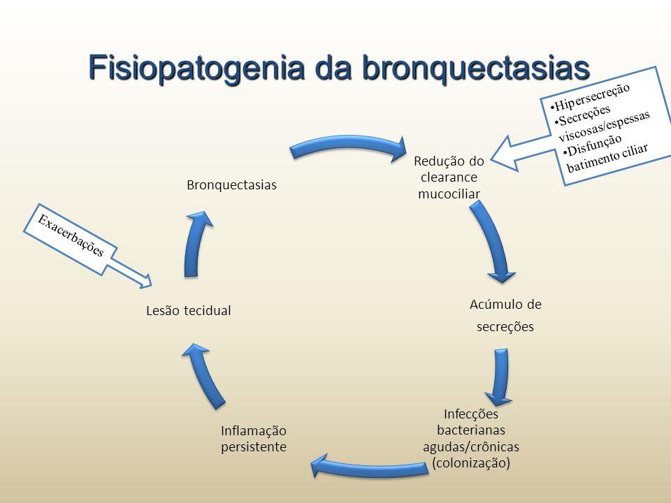 Fisiopatogenia da bronquectasias