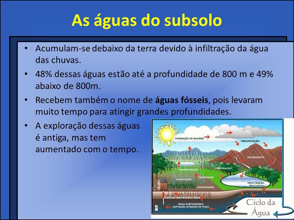 As águas do subsolo Acumulam-se debaixo da terra devido à infiltração da água das chuvas.