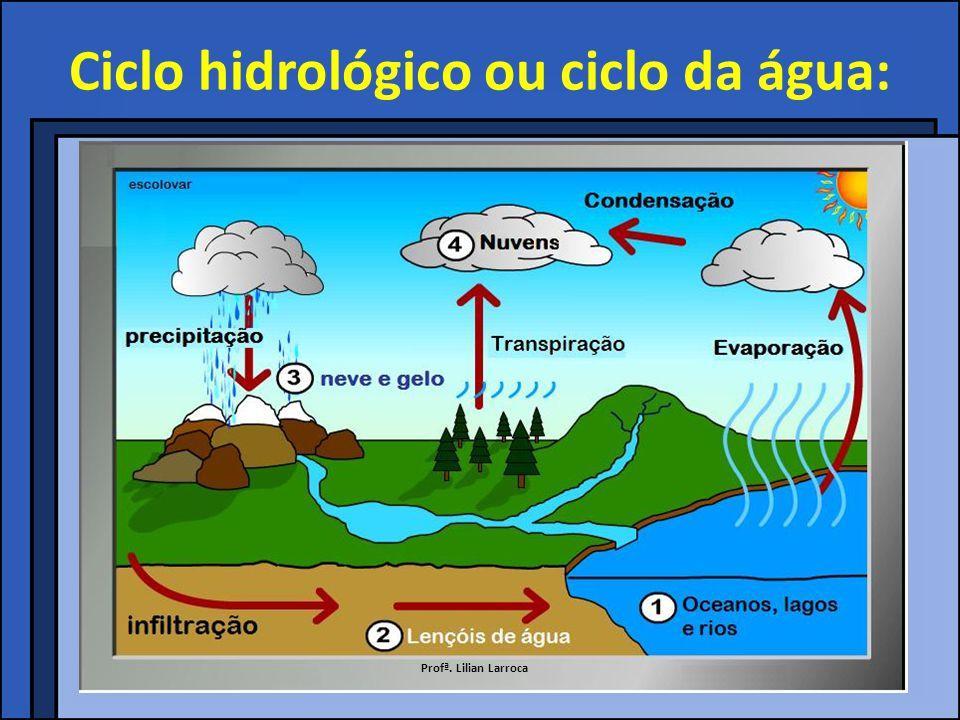 Ciclo hidrológico ou ciclo da água: