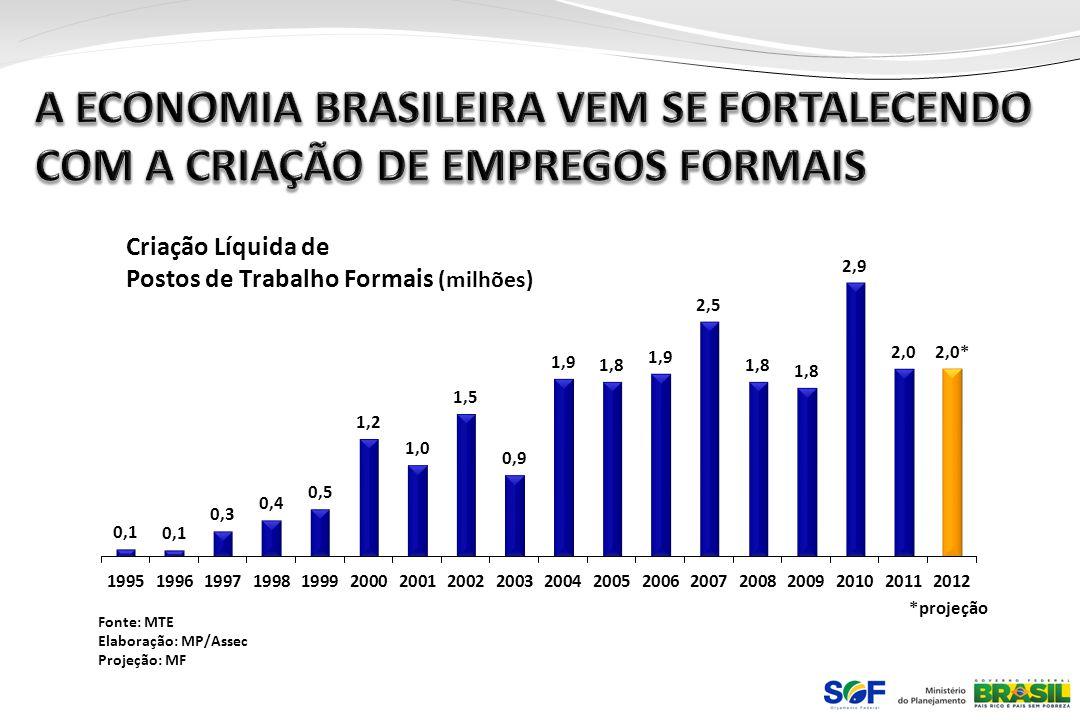 A ECONOMIA BRASILEIRA VEM SE FORTALECENDO COM A CRIAÇÃO DE EMPREGOS FORMAIS