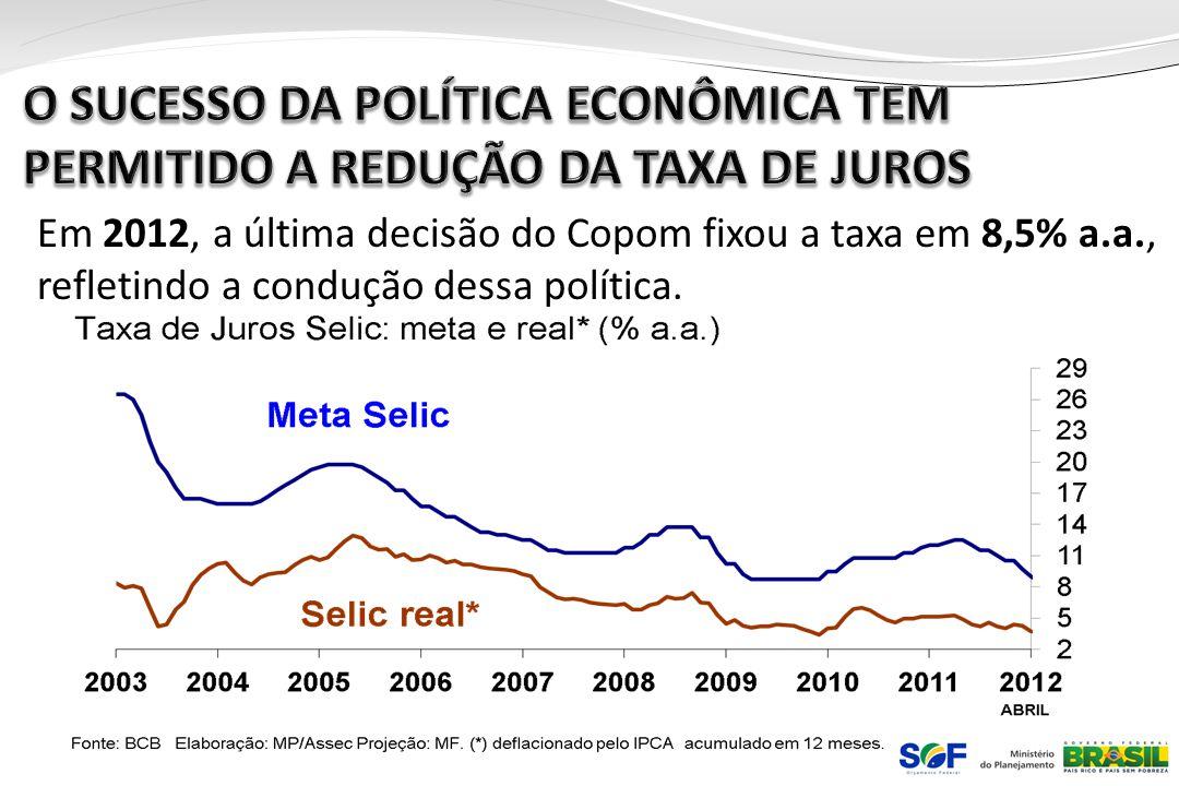 O SUCESSO DA POLÍTICA ECONÔMICA TEM PERMITIDO A REDUÇÃO DA TAXA DE JUROS