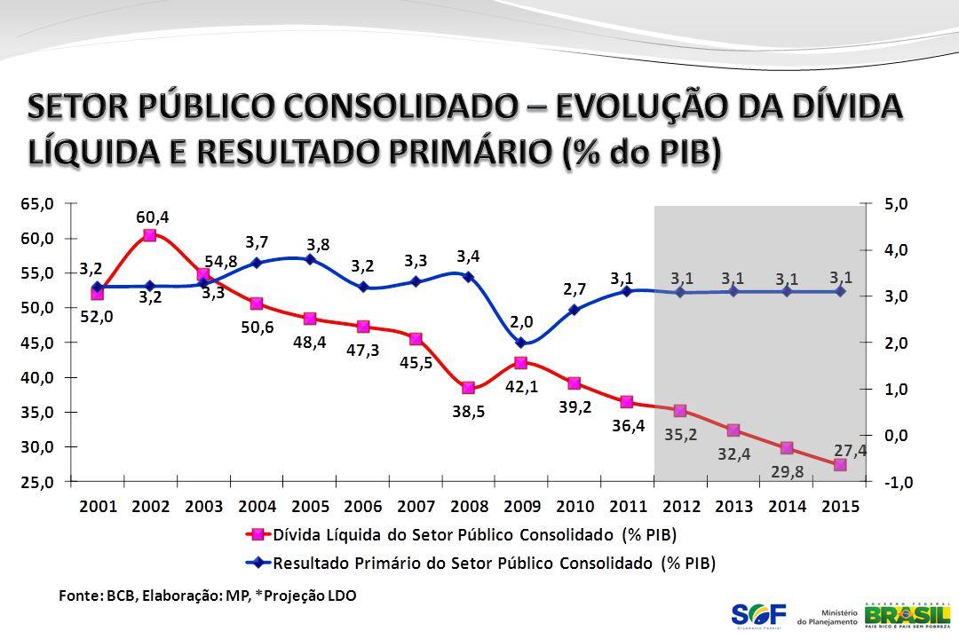 SETOR PÚBLICO CONSOLIDADO – EVOLUÇÃO DA DÍVIDA LÍQUIDA E RESULTADO PRIMÁRIO (% do PIB)